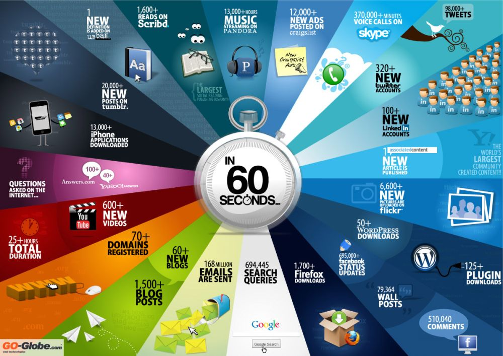 60 seconds on the Internet, visto en www.geeksaresexy.net