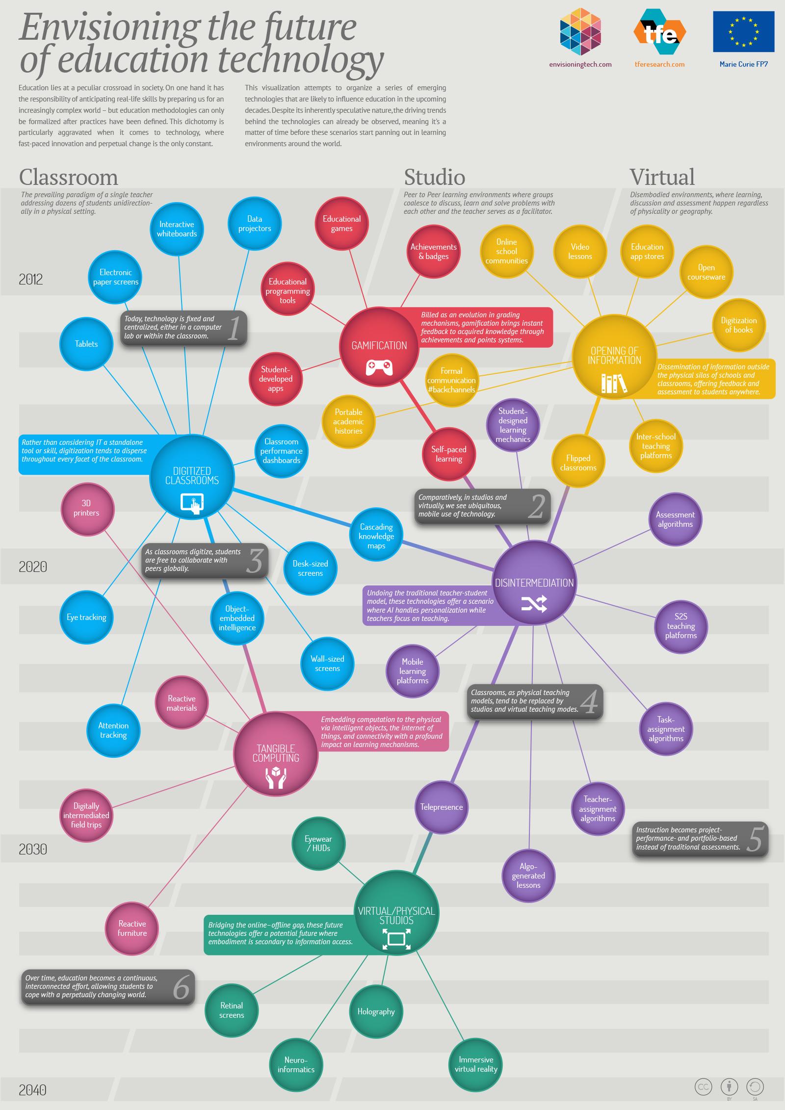 Imaginando el futuro de la Tecnología Educativa