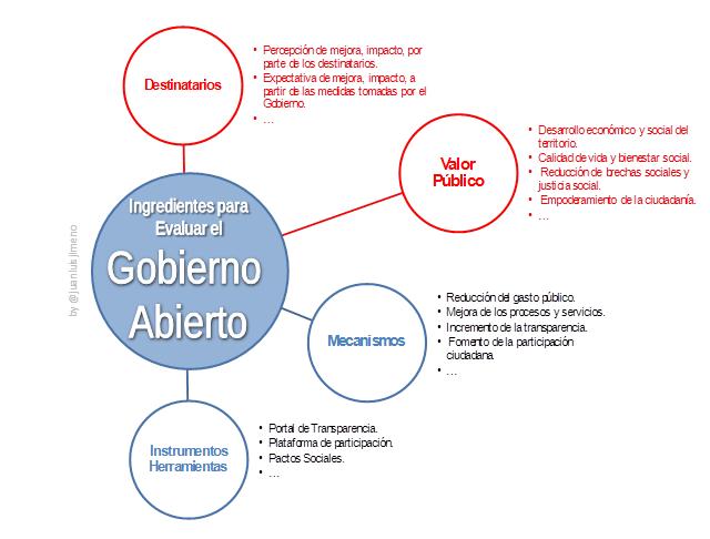 ingredientes evaluar el gobierno abierto