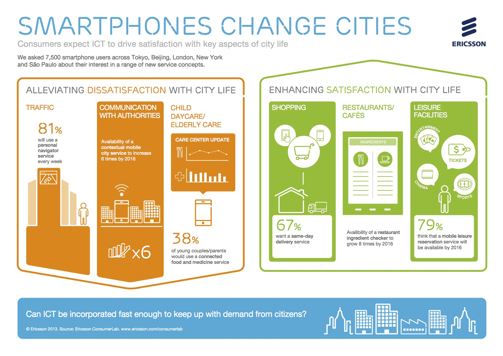 Smartphones change cities by Ericsson